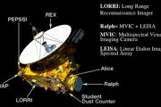 Pluto Latest News And Updates: FlyBy Probe Receives Perspective Changing Data On The Lost Planet